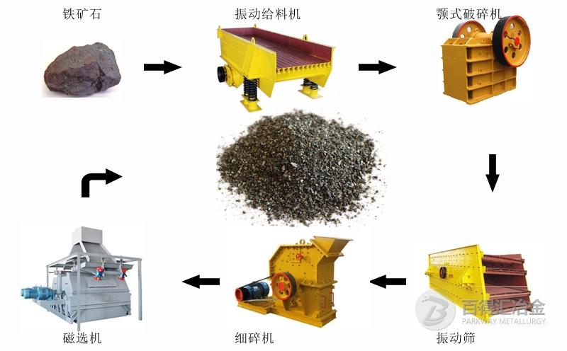 铁砂生产工艺流程