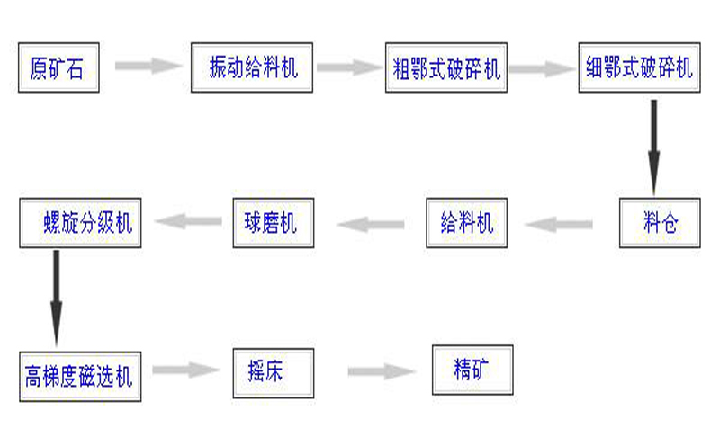 铁粉生产工艺流程